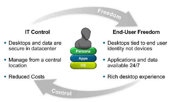 Desktop VDI benefits