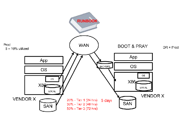 Disaster Recovery Plan Before VMware