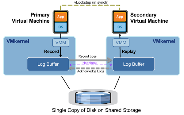 VMware Fault Tolerance with vLockstep FT