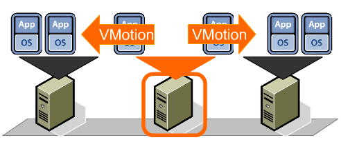 What is vMotion - Network Support CT vmware
