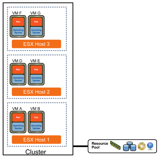 VMware High Availability Diagram HA