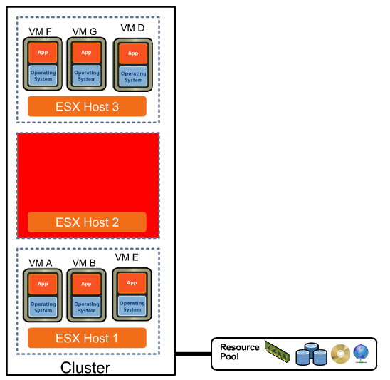 VMware High Availability Server Crash HA