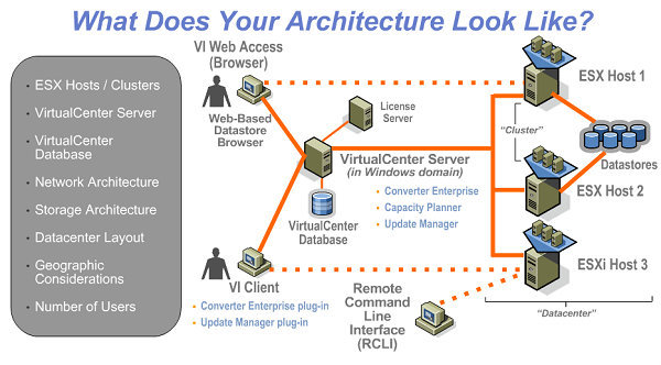 Exchange 2010 Virtualization