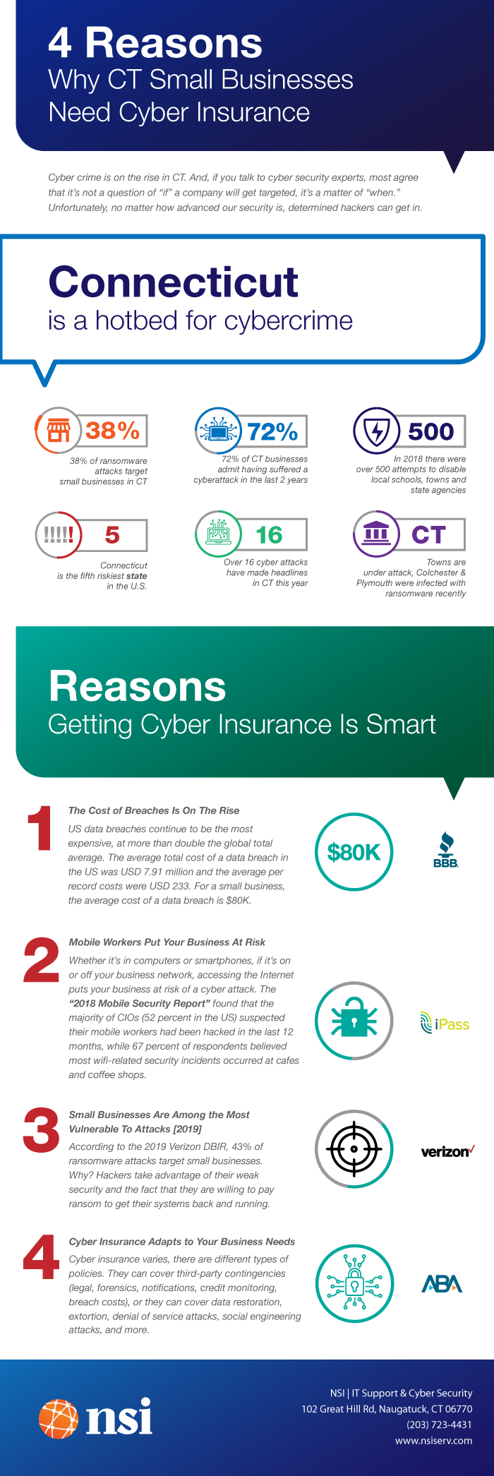 4 Reasons Why CT Small Businesses Need Cyber Insurance [Infographic]