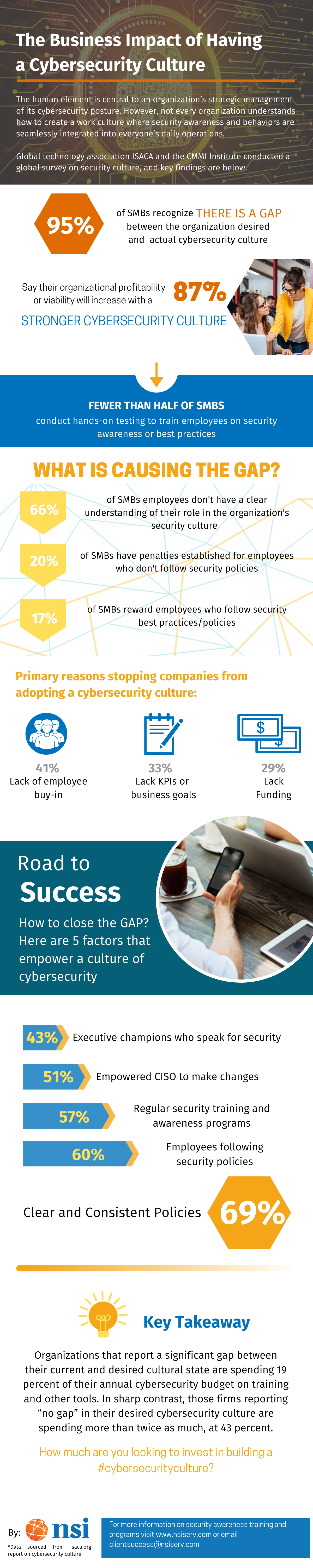 The Business Impact of a Cybersecurity Culture - NSI