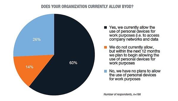 byod-usage-overall-1